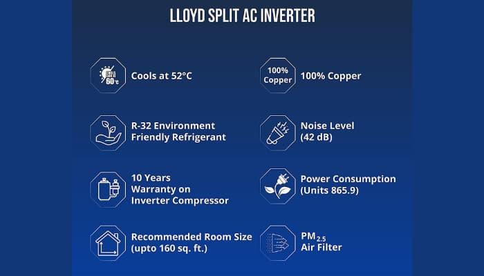 Lloyd AC Review
